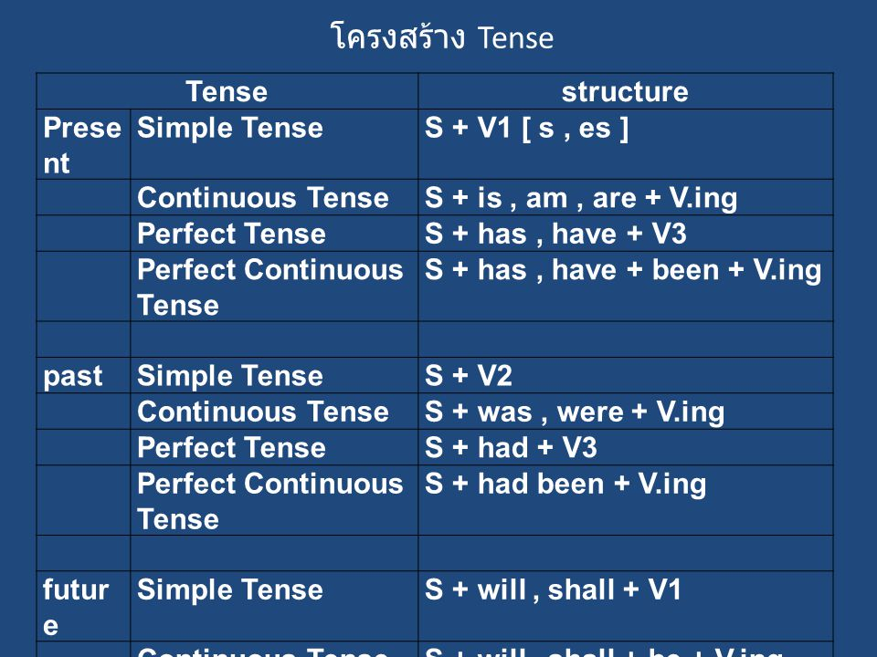 โครงสร้าง Tense Tense structure Present Simple Tense S + V1 [ s , es ]